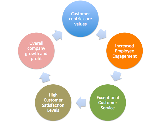 Customer Service Training – The What, The Why and The How