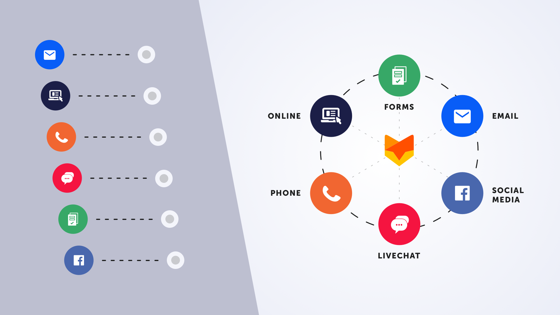 Multi-Channel vs Omni-Channel Support – Difference Between the Two Approaches