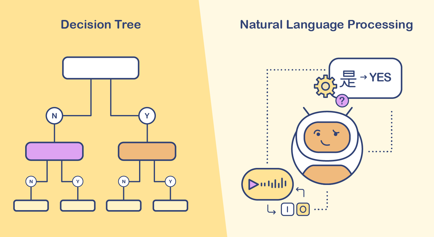 Decision Tree Vs Natural Language Processing: What Chatbot Type Is Better?